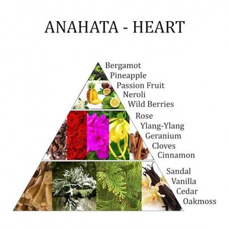 Room spray 4th chakra Anahata