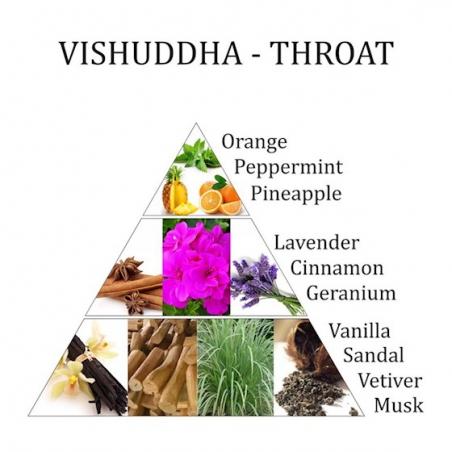Room spray 5th chakra Vishuddha